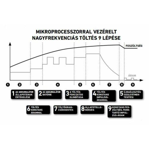 Extol Prémium mikroprocesszoros vezérlésű akku töltő, 4 A, 6-12 V DC
